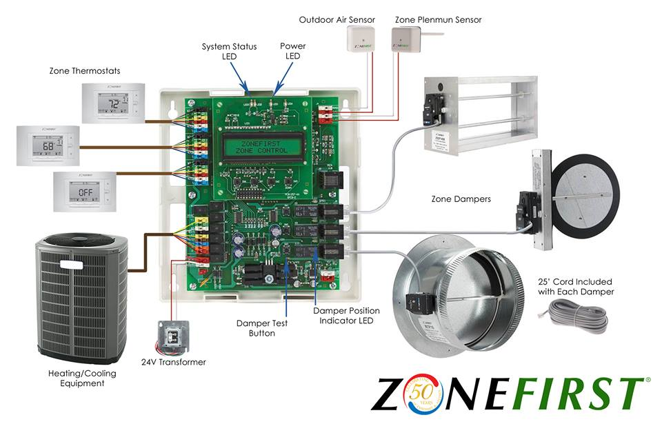 hvac zone control zoning damper plug in easy plug & play zoning zonefirst zonefirst Honeywell Thermostat Wiring Diagram at reclaimingppi.co