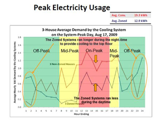 Peak Electricity Usage